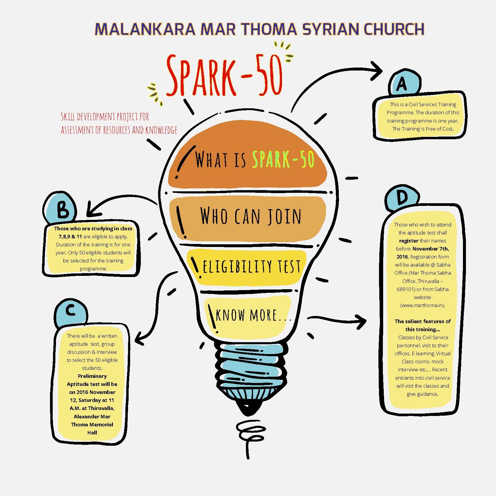 Upcoming Events – Aptitude Test- SPARK – Malankara Mar Thoma Syrian